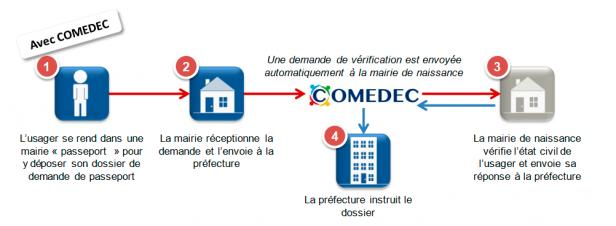 Les-solutions-COMEDEC-Application-demarches-apres-Image